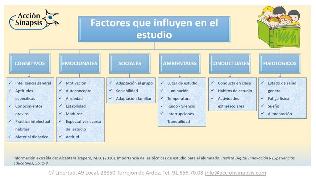 1. Factores que influyen en el estudio